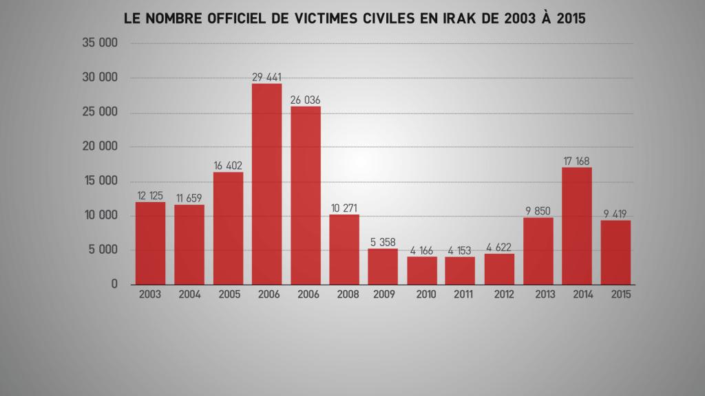 irak - victimes