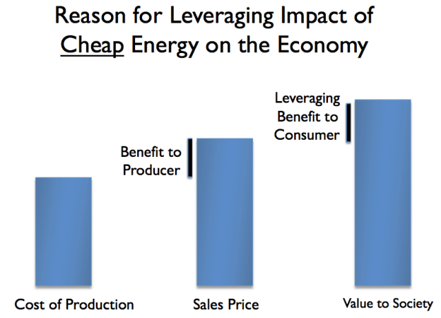 World - reason-for-leveraging-impact-of-cheap-energy 2