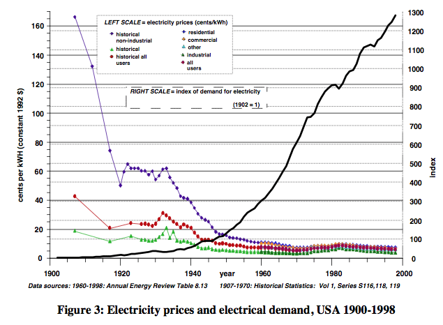 world ayres-and-warr-electricity-prices-and-electricity-demand 8
