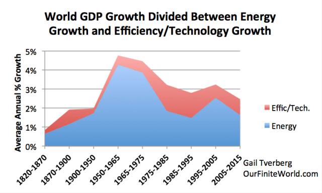 world-gdp-growth-divided-between-energy-and-efficiency1 (1) 5