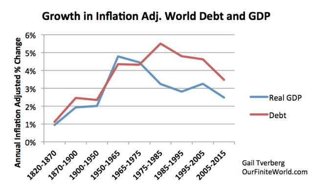 world growth-in-inflation-adusted-debt-and-gdp 9