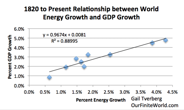 world x-y-chart-1980-to-present-relationship-between-energy-growth-and-gdp-growth 7