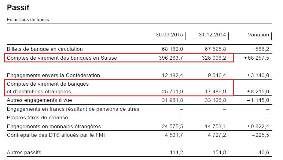 Source BNS Rapport Intermdiaire De La Banque Nationale Suisse Au 30 Septembre 2015 P6 Passifs