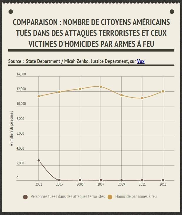 usa comparaison_homicidevsterrorisme